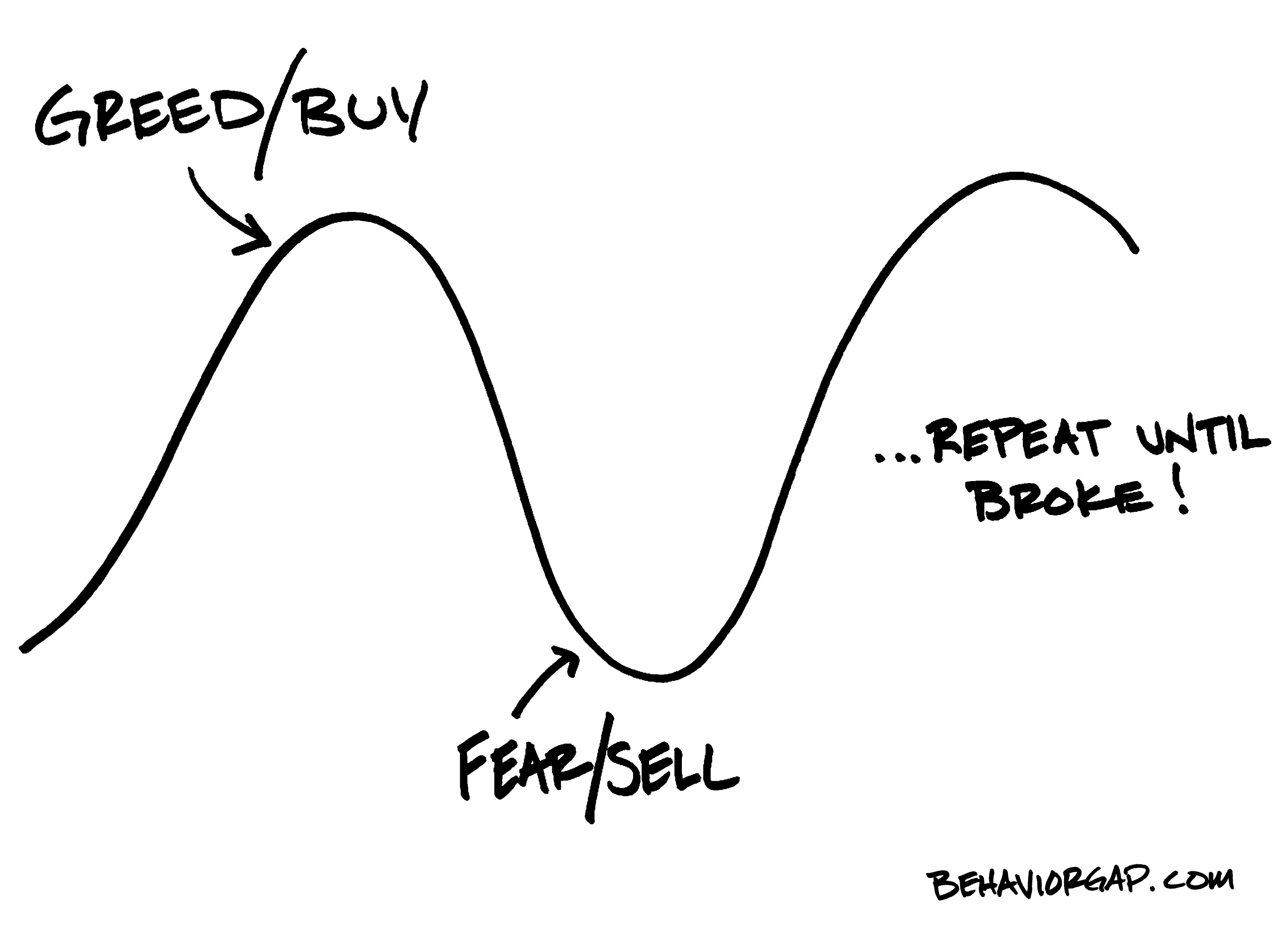 Fear Greed Cycle in Financial Management