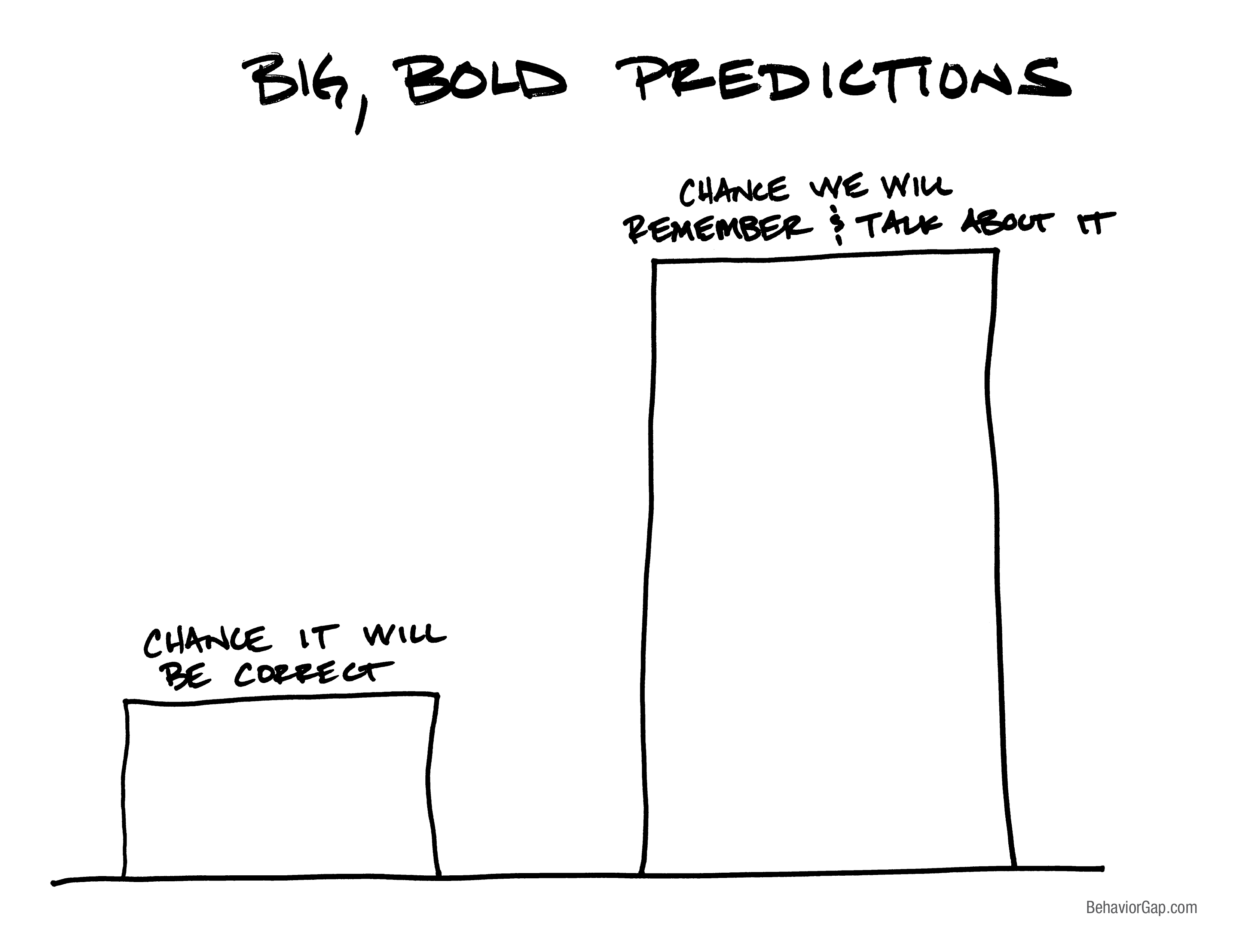 Big Bold Predictions in Financial Management